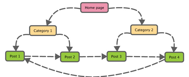 internal linking schema